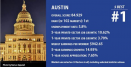 Austin #1 Economic Metro Area (Again)